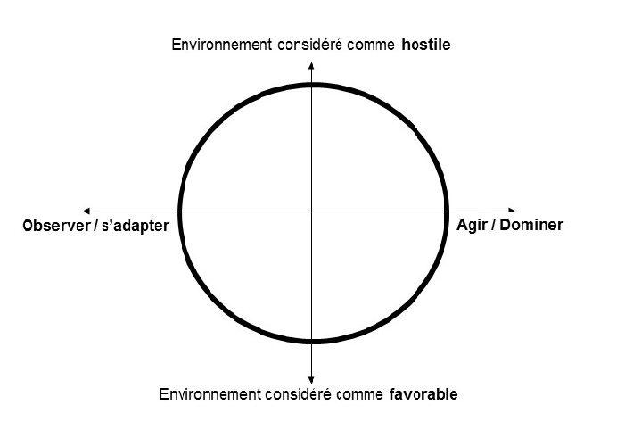 DISC, les 2 axes