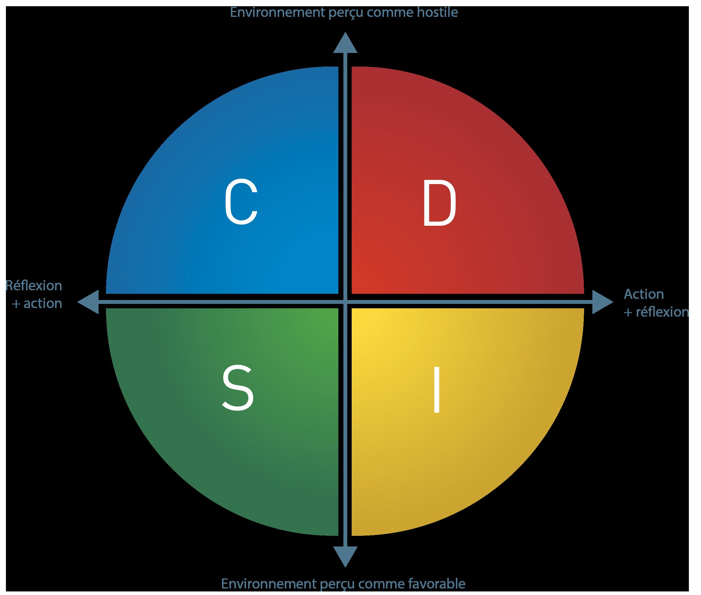 DISC, les 4 tendances